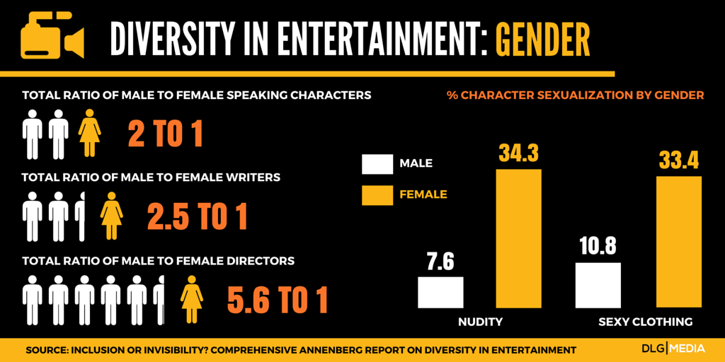 Stats Lack of diversity in Media and entertainment - Gender