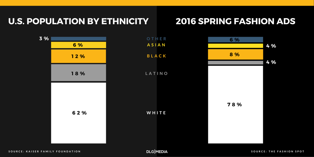 Diversity in Fashion - Comparison between 2016 Spring Ads and US population