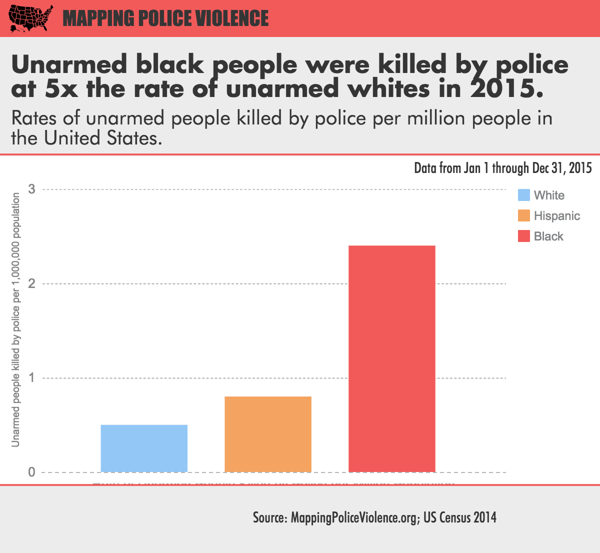 Don't be Color blind - Be Color Brave - Unarmed Black People Killings