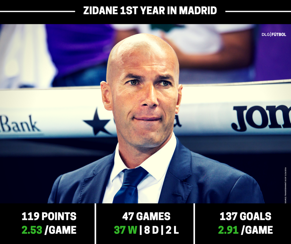 Five Reasons Why Zidane is a World Class Manager